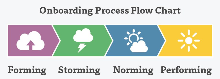 Onboarding-Process-Flow-Chart-01