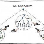 Командное Упражнение: Моделируем орг структуру компании