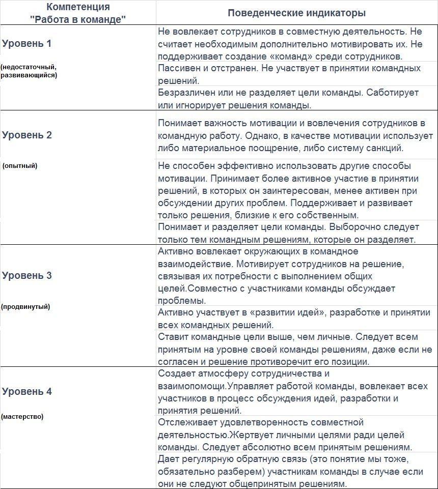 ассессмент примеры заданий
