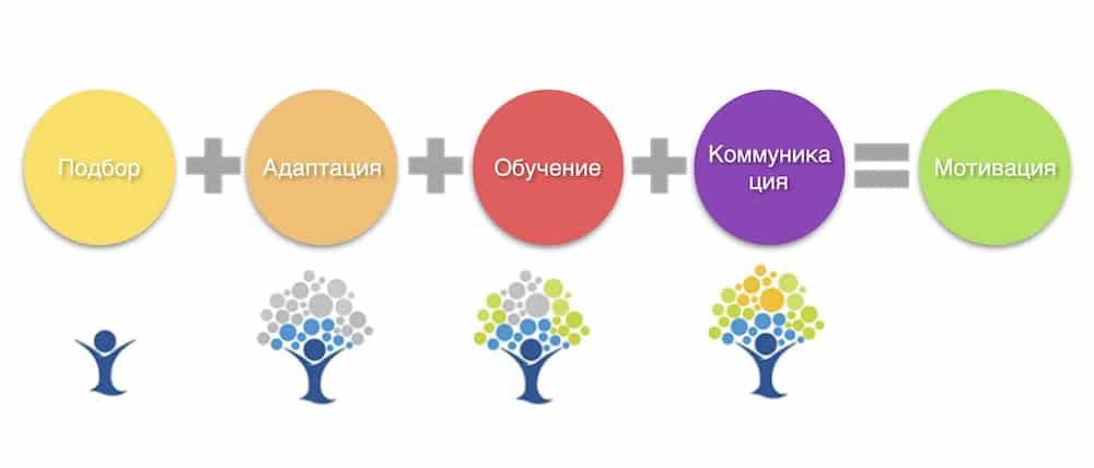 Основные понятия управления персоналом