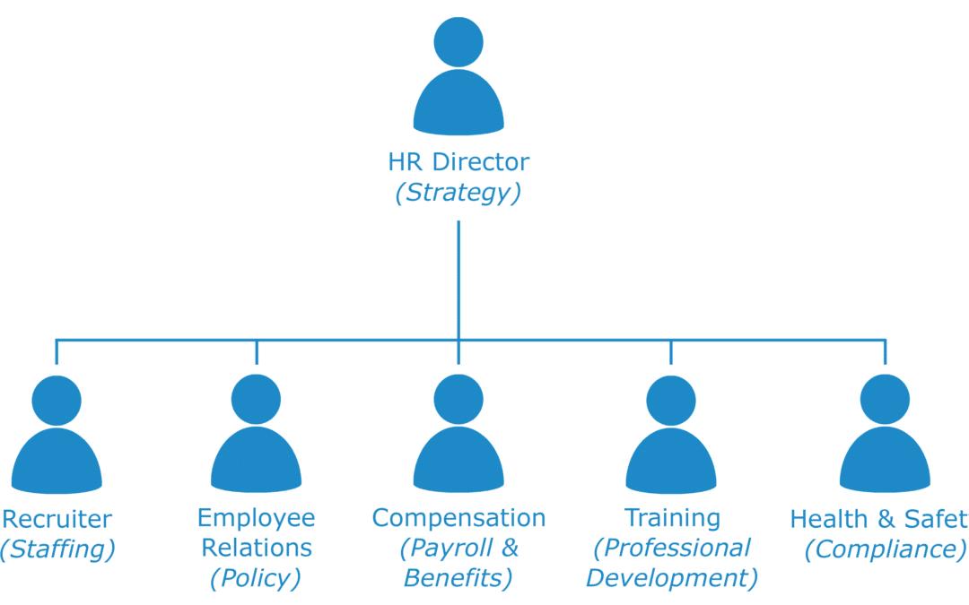 Тысяча и одна роль HR-специалиста