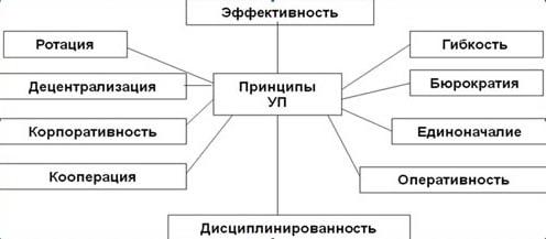 управление персоналом основные понятия